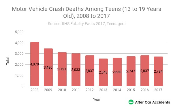 Teen Motor Vehicle Crash Deaths