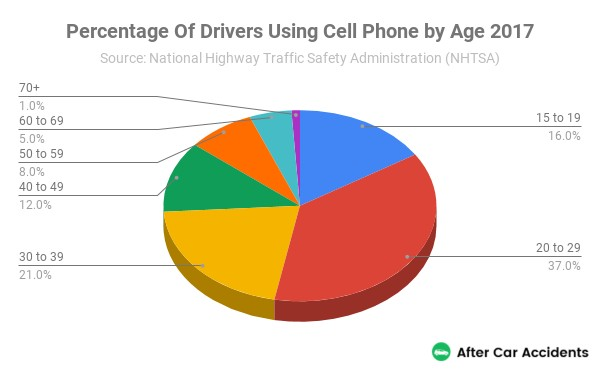 Drivers Using Cell Phone By Age