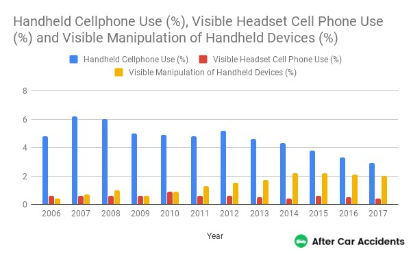 Cellphone Use by Year