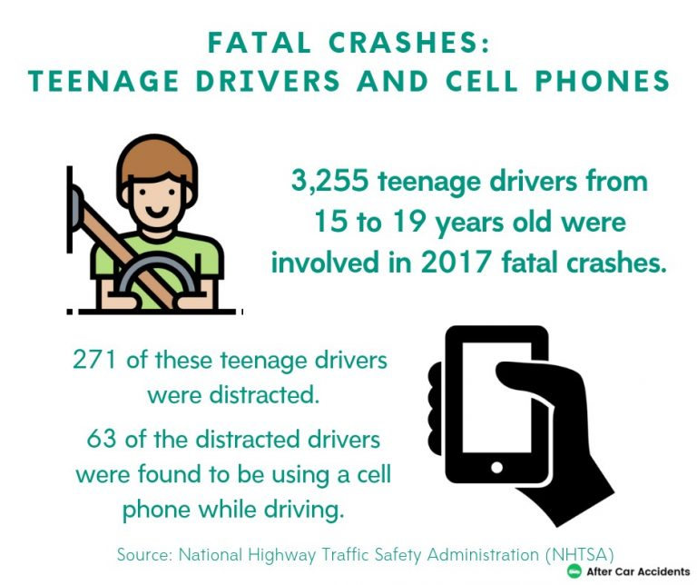 Teen Fatal Crashes