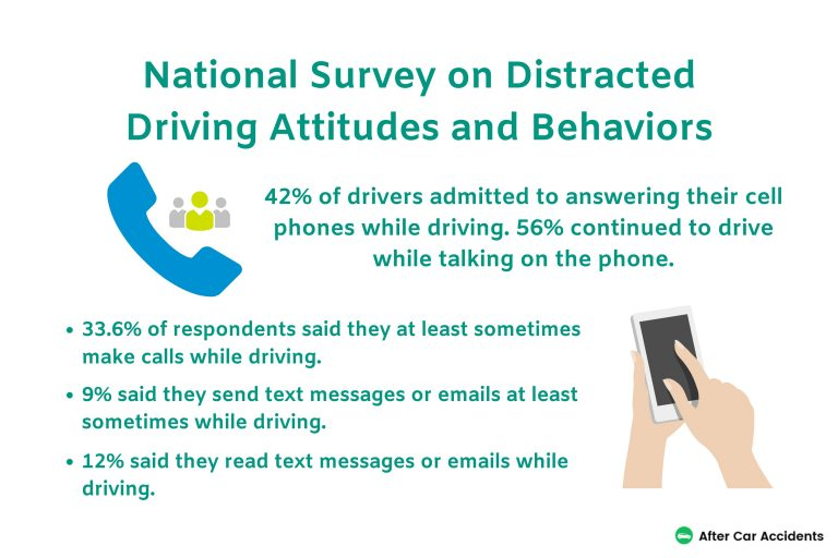 Distracted Driving Behavior